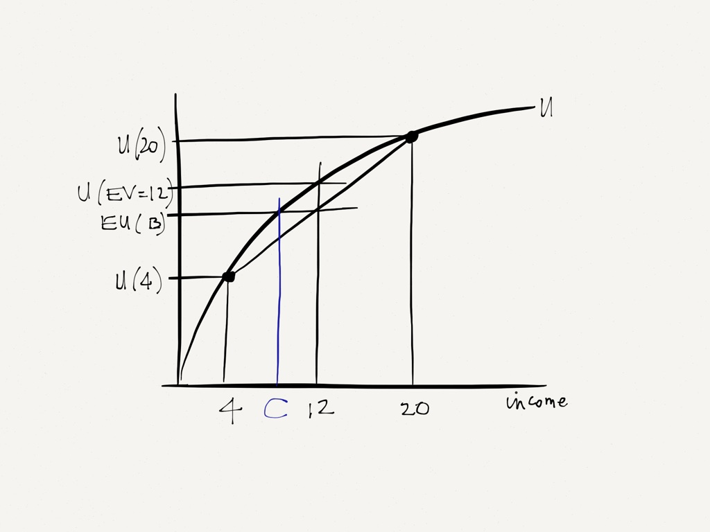 Law of Diminishing Marginal Utility Example