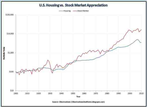 U.S. Housing vs Stock Market Growth